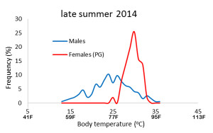 temps_late summer 2014